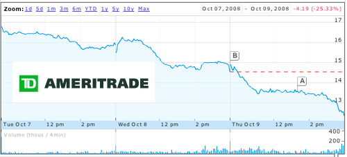 td ameritrade is disappointing