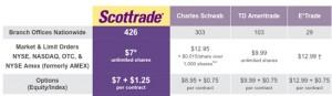 scottrade stock price