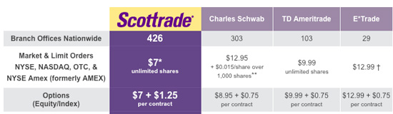 scottrade commissions