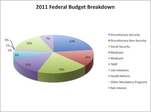 Federal Budget Breakdown 2011
