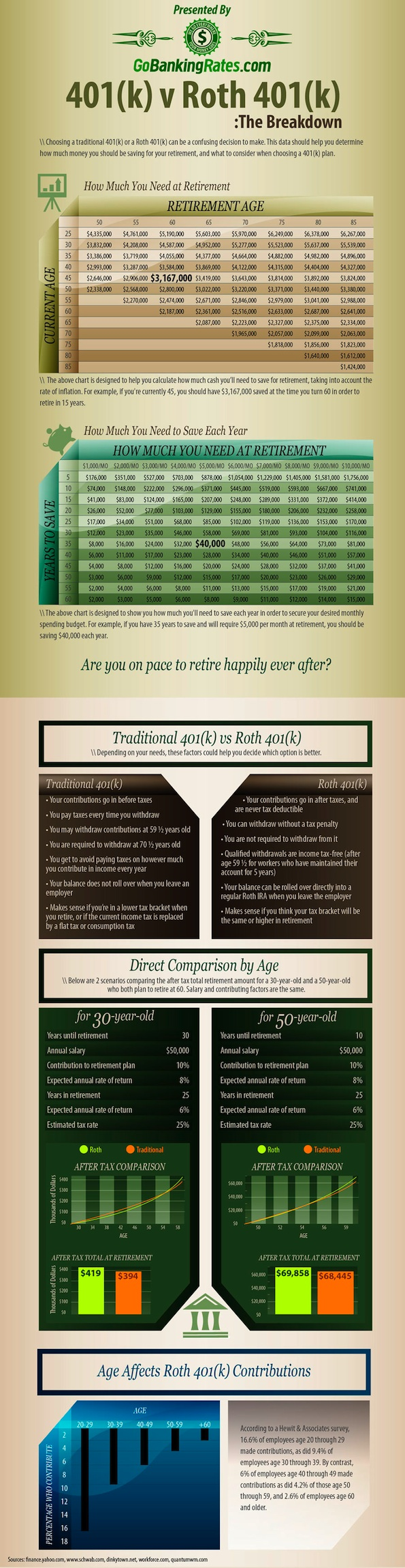 How Much Do You Need to Retire? [Infographic]